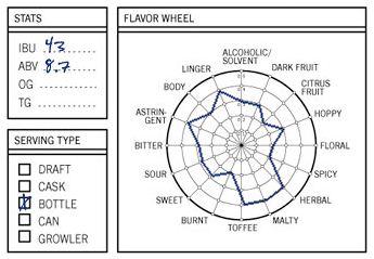 33Beers.com - Flavor Wheel